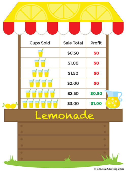 Parenting corner business lessons from a lemonade stand for Best place to sell your art online