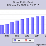 Case Study: How Does the U.S. National Debt Affect Me? - Gross Public Debt