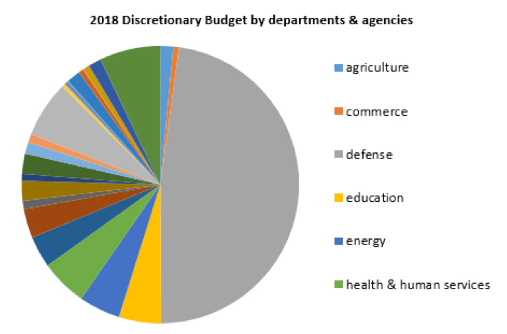 What Would You Do If You Were in Charge of the U.S. Federal Budget? - Trump's spending - federal budget pie chart