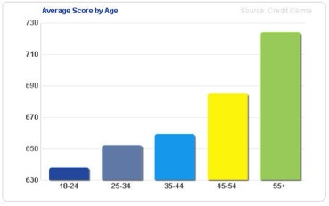 The Importance of Having Good Credit - average credit score by age