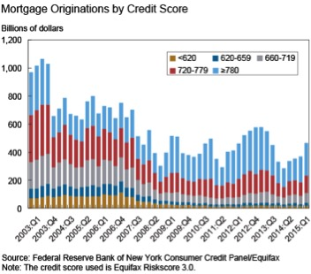 The Importance of Having Good Credit - Credit Report Chart
